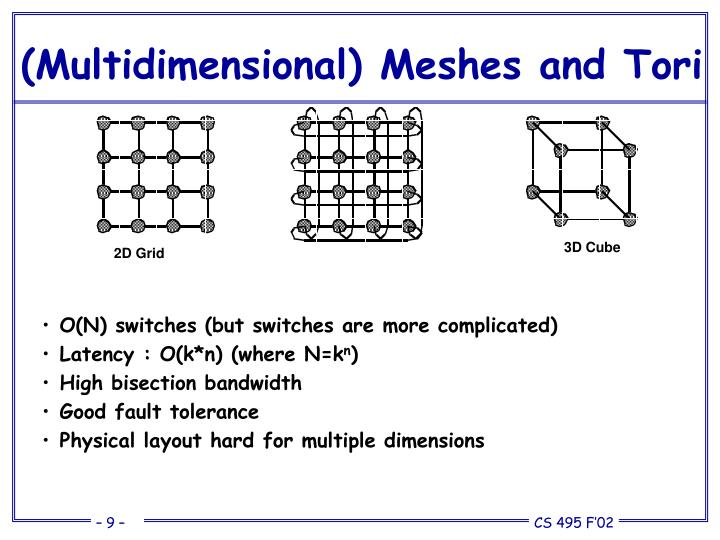 (Multidimensional) Meshes and Tori