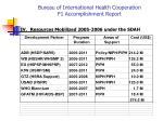 bureau of international health cooperation f1 accomplishment report3