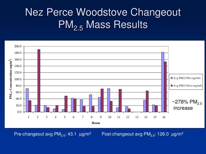 Nez Perce Woodstove Changeout PM