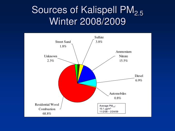 Sources of Kalispell PM
