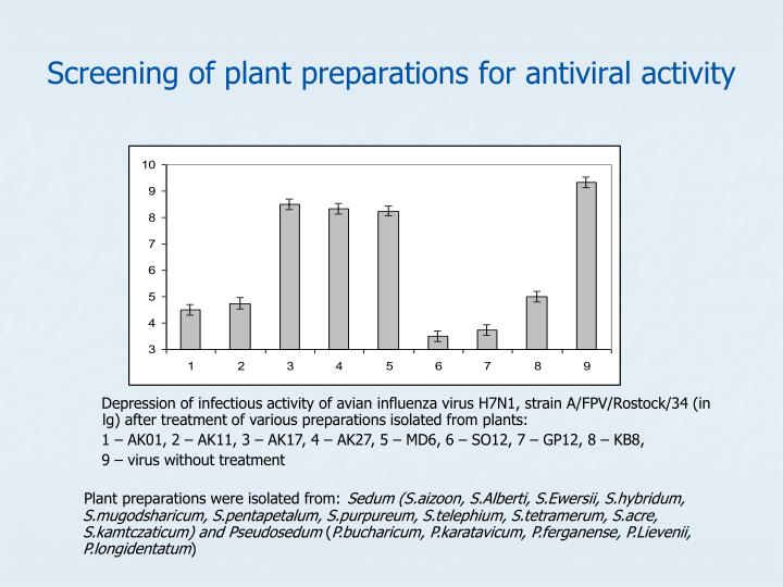Screening of plant preparations for antiviral activity