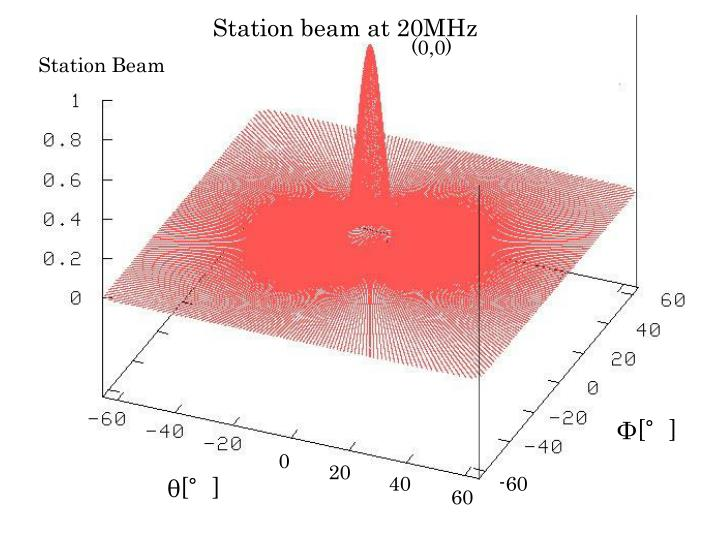 Station beam at 20MHz