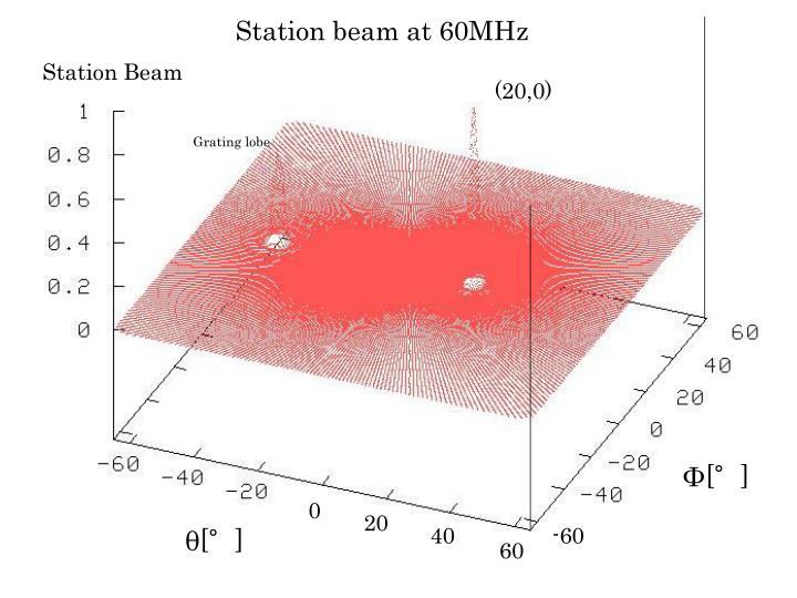 Station beam at 60MHz