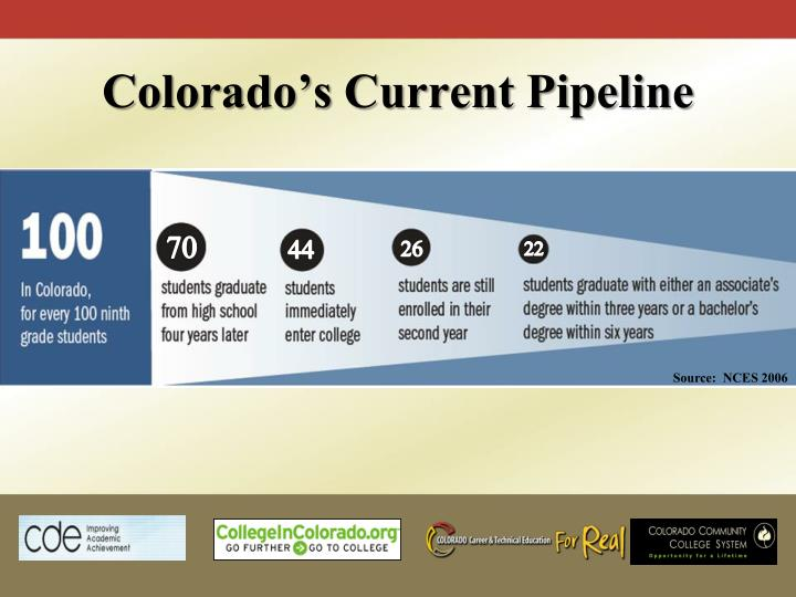 Colorado's Current Pipeline