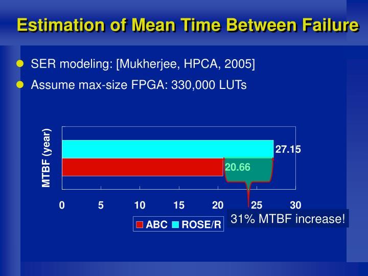 31% MTBF increase!