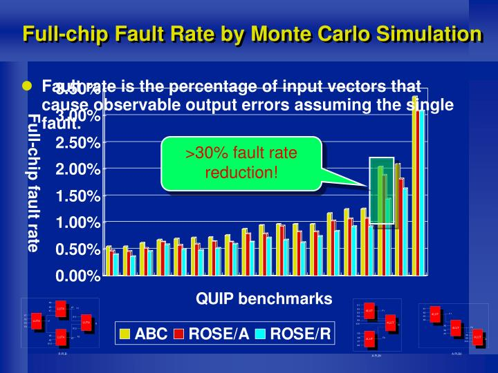 >30% fault rate reduction!