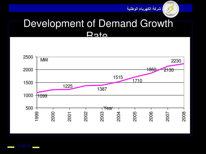 Development of Demand Growth Rate