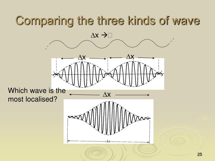 Comparing the three kinds of wave