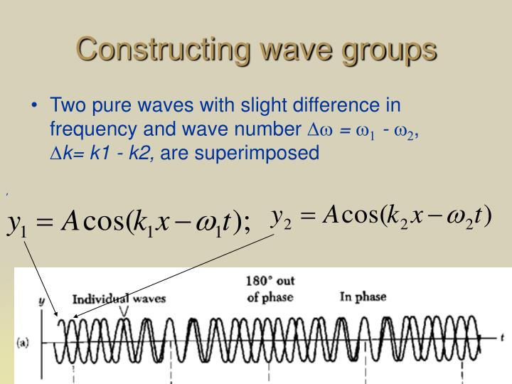 Constructing wave groups