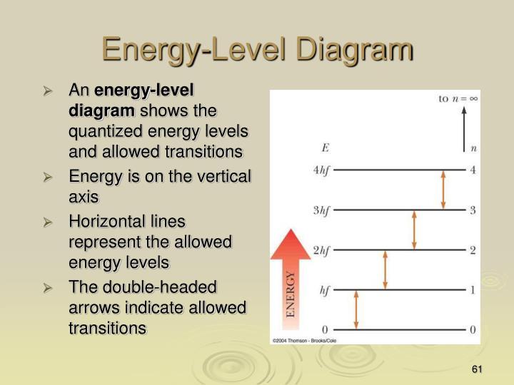 Energy-Level Diagram