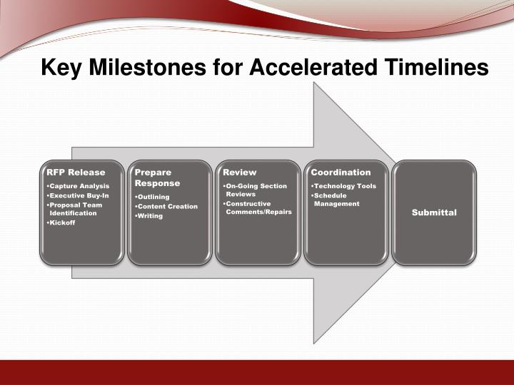 Key Milestones for Accelerated Timelines
