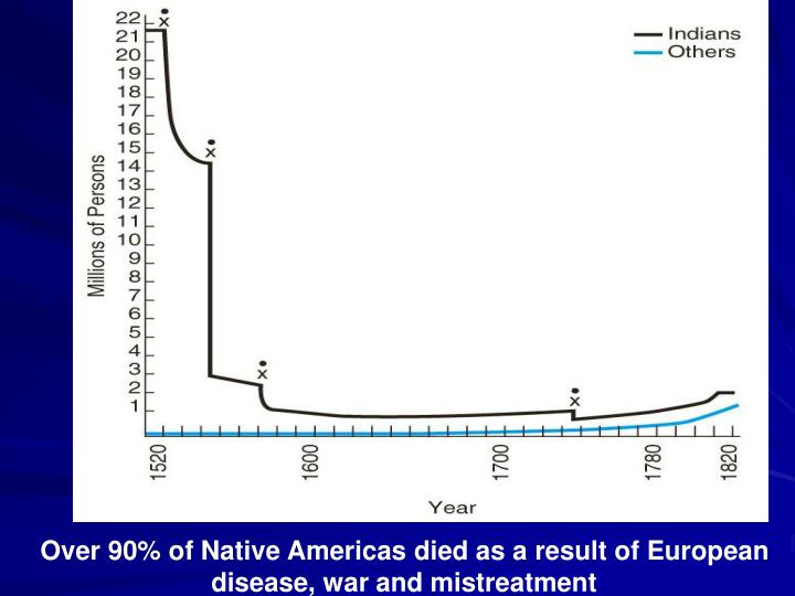 Over 90% of Native Americas died as a result of European disease, war and mistreatment