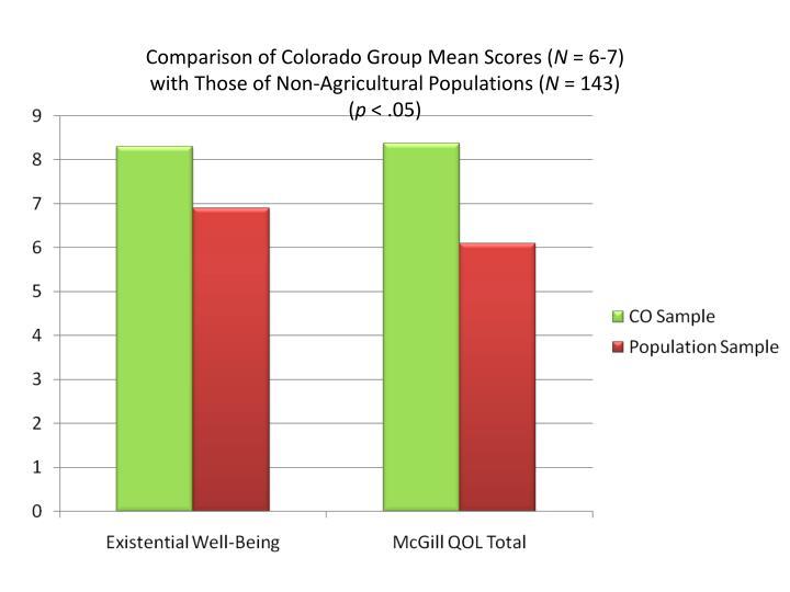 Comparison of Colorado Group Mean Scores (
