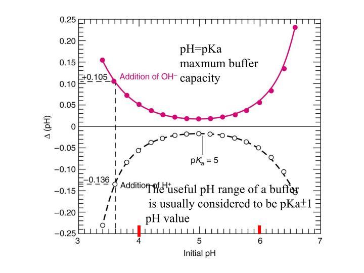 pH=pKa maxmum buffer capacity