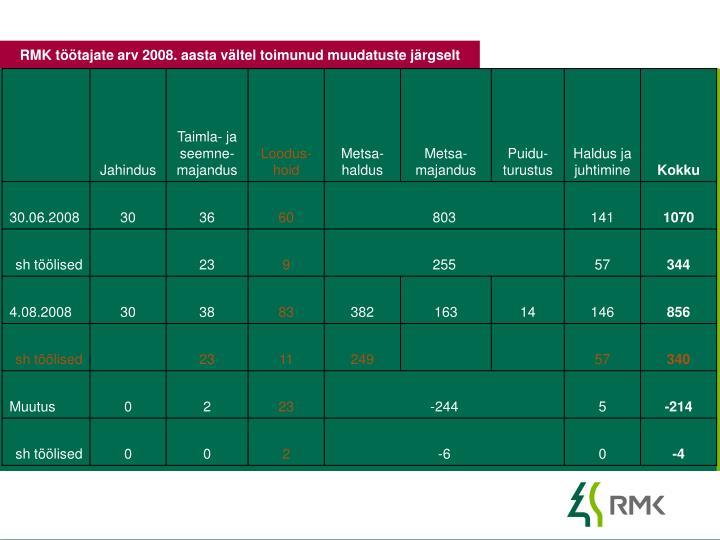 RMK töötajate arv 2008. aasta vältel toimunud muudatuste järgselt