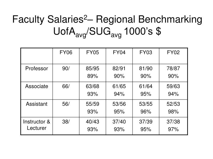 Faculty Salaries