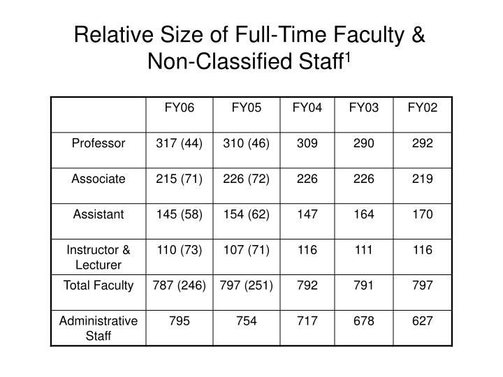 Relative size of full time faculty non classified staff 1