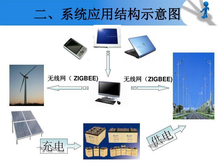 二、系统应用结构示意图