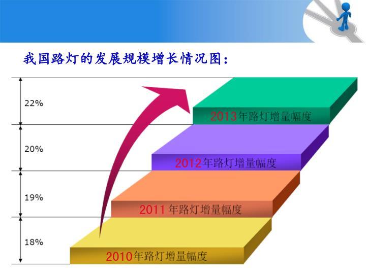 我国路灯的发展规模增长情况图: