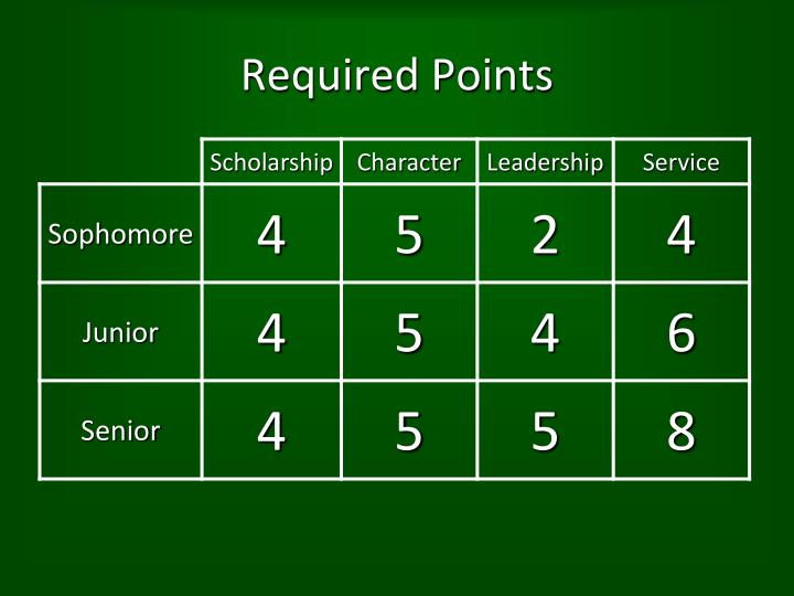 Required points