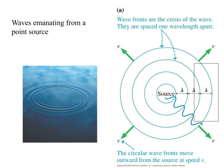 Waves emanating from a point source