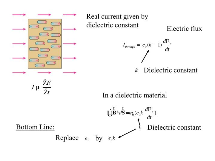 Real current given by dielectric constant