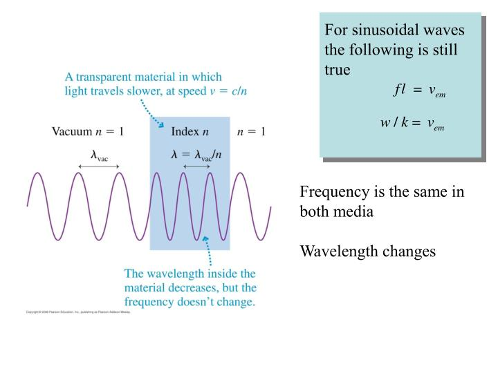 For sinusoidal waves the following is still true