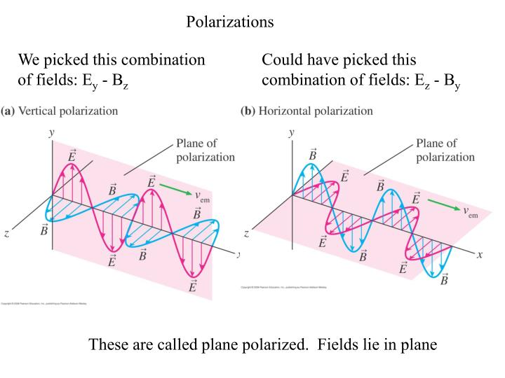 Polarizations