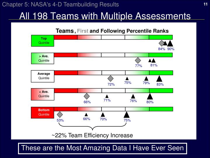 All 198 Teams with Multiple Assessments