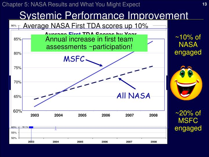 Systemic Performance Improvement