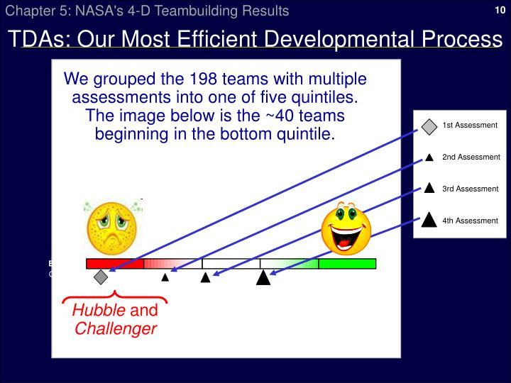 TDAs: Our Most Efficient Developmental Process