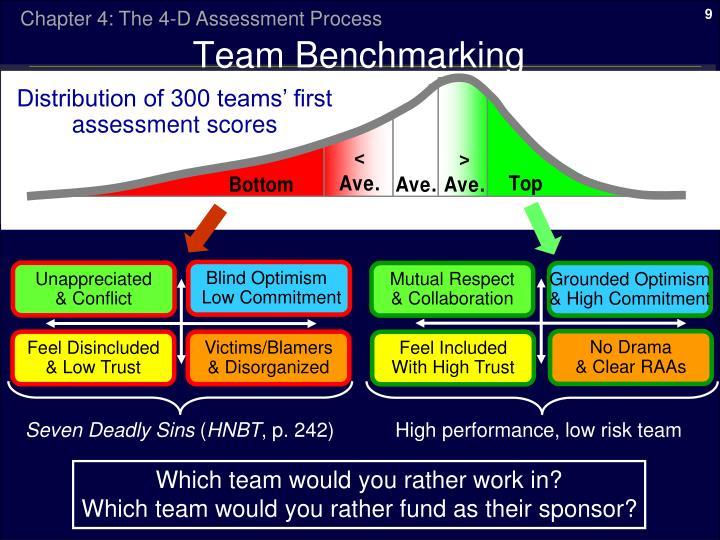 Team Benchmarking