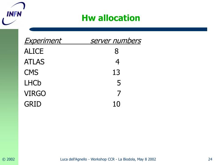 Hw allocation