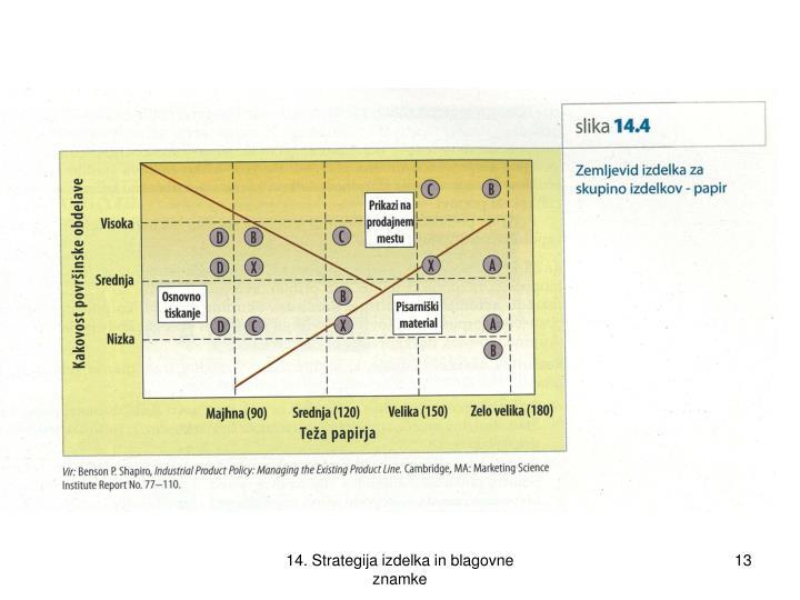 14. Strategija izdelka in blagovne znamke