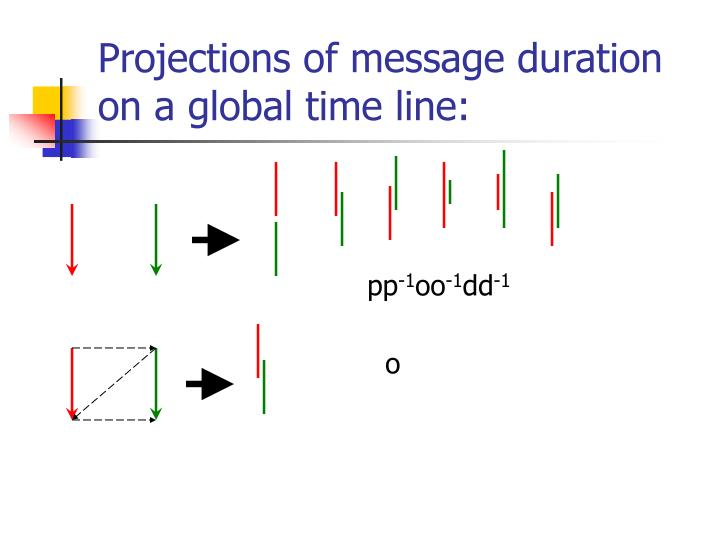 Projections of message duration on a global time line: