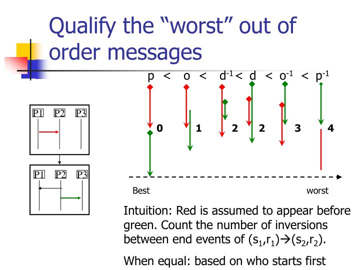 """Qualify the """"worst"""" out of order messages"""