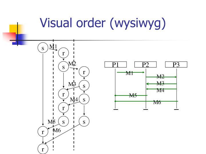 Visual order (wysiwyg)