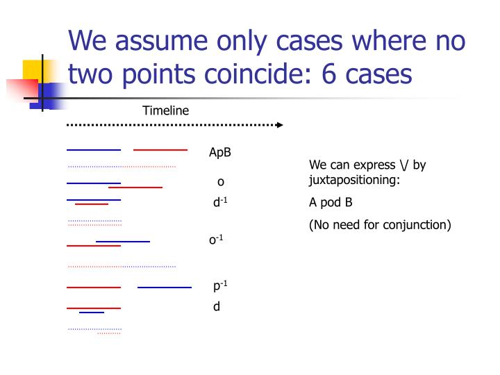 We assume only cases where no two points coincide: 6 cases