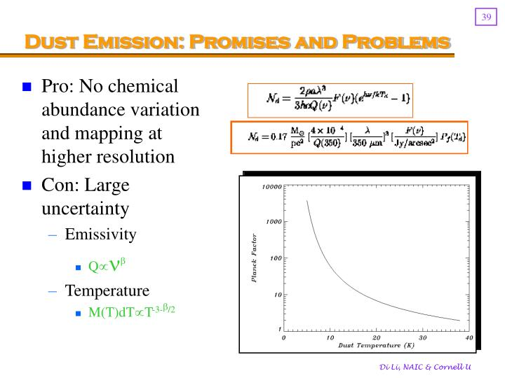 Dust Emission: Promises and Problems