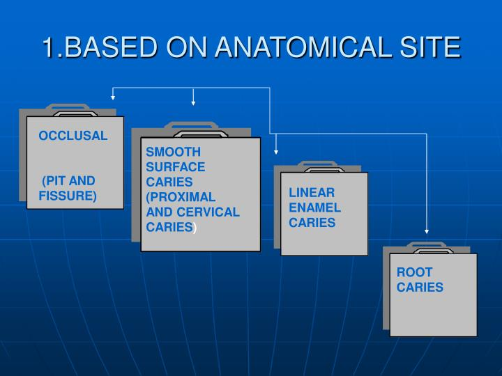 1.BASED ON ANATOMICAL SITE