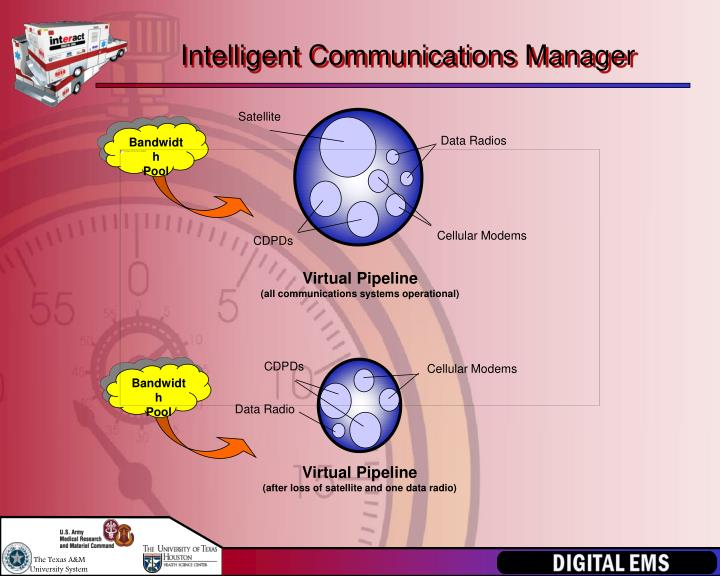 Intelligent Communications Manager