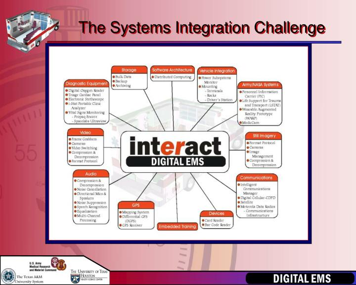 The Systems Integration Challenge