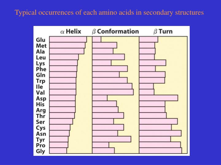 Typical occurrences of each amino acids in secondary structures