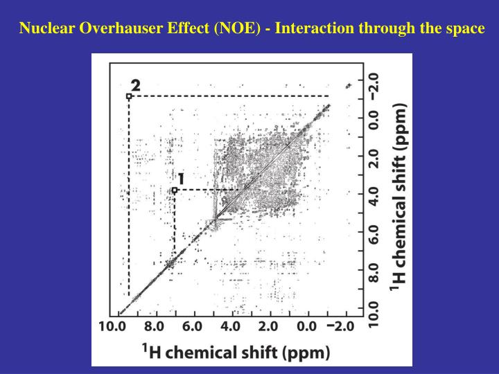 Nuclear Overhauser Effect (NOE) - Interaction through the space