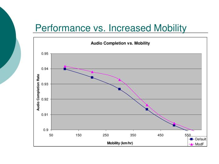 Performance vs. Increased Mobility