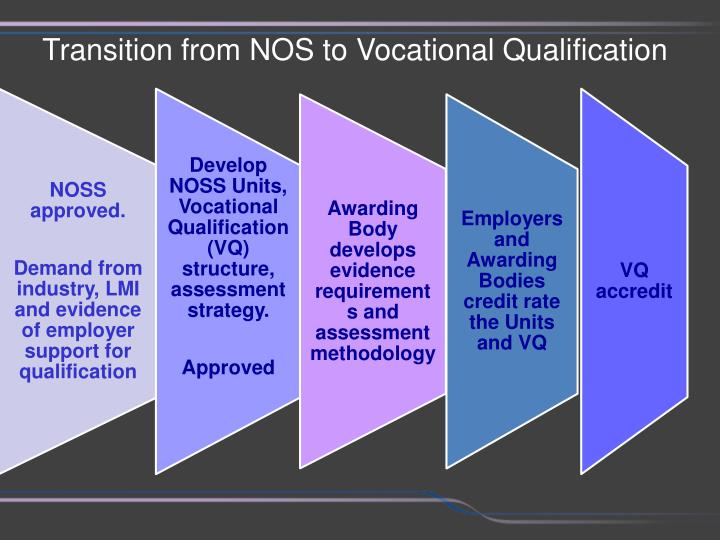 Transition from NOS to Vocational Qualification