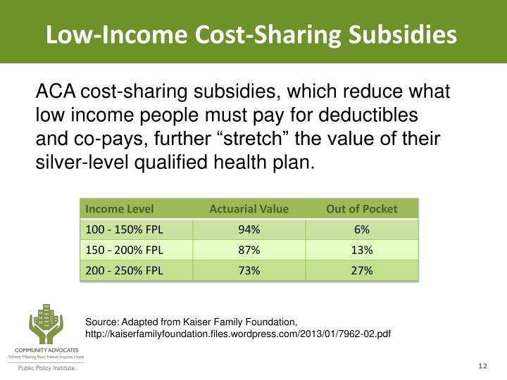 Low-Income Cost-Sharing Subsidies