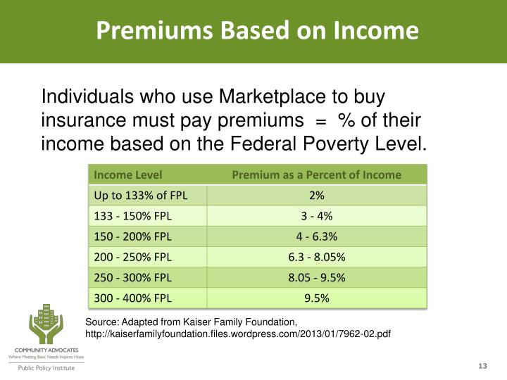 Premiums Based on Income