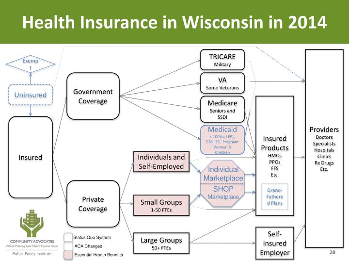 Health Insurance in Wisconsin in 2014