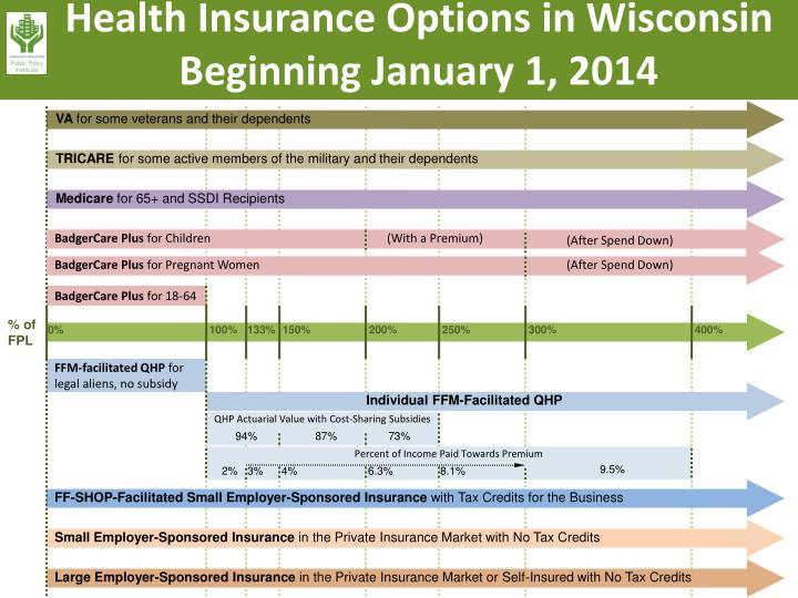 Health Insurance Options in Wisconsin Beginning January 1, 2014